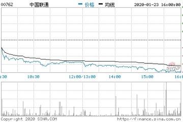 中国联通港股创逾两月来最大跌幅成绩预告低于预估
