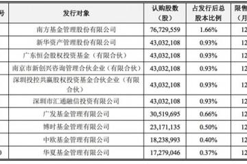中兴通讯3.8亿股非公开发行A股股票本年2月3日上市