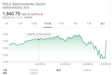 美股周三收涨标普500指数和纳指创数月新高费城半导体指数涨3.67%