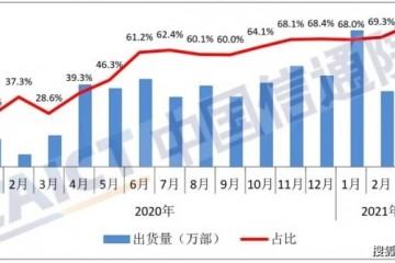 3月国内5G手机出货量2749.8万部占比提升至76.2%