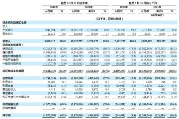 叮咚买菜第一季度GMV43.04亿元月均交易用户人数达690万