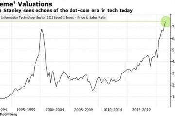 大摩美国科技股极端估值令人想起互联网泡沫时期