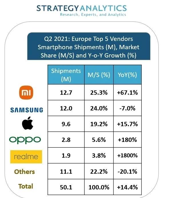老外被性价比折服小米成欧洲第一大手机厂商打败苹果三星